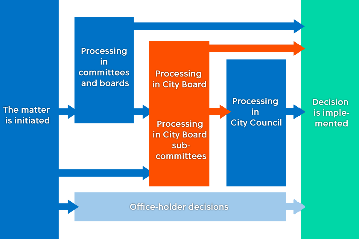 Decision-making chart: City Board Divisions