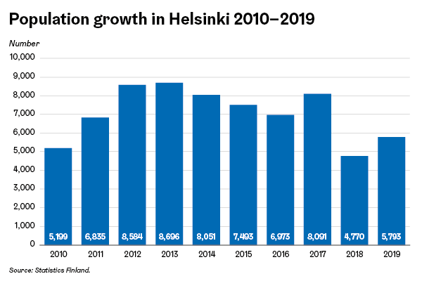 Population growth in Helsinki 2010-2019